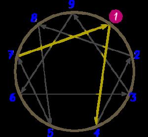 Diagrama del Eneatipo 1