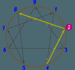 Diagrama del Eneatipo 2