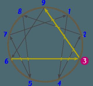 Diagrama del Eneatipo 3