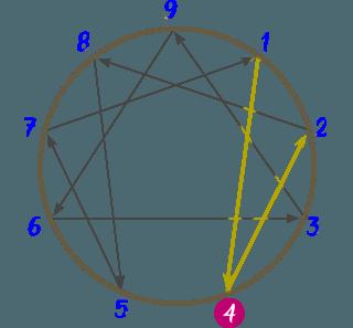 Diagrama del Eneatipo 4