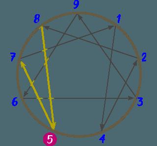 Diagrama del Eneatipo 5