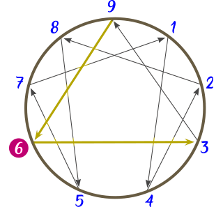 Diagrama del Eneatipo 6