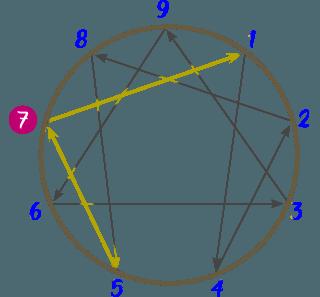 Diagrama del Eneatipo 7