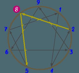 Diagrama del Eneatipo 8