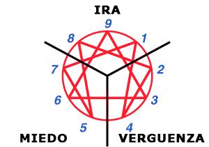 La Emoción Dominante de cada Centro - Cómo funciona el Eneagrama